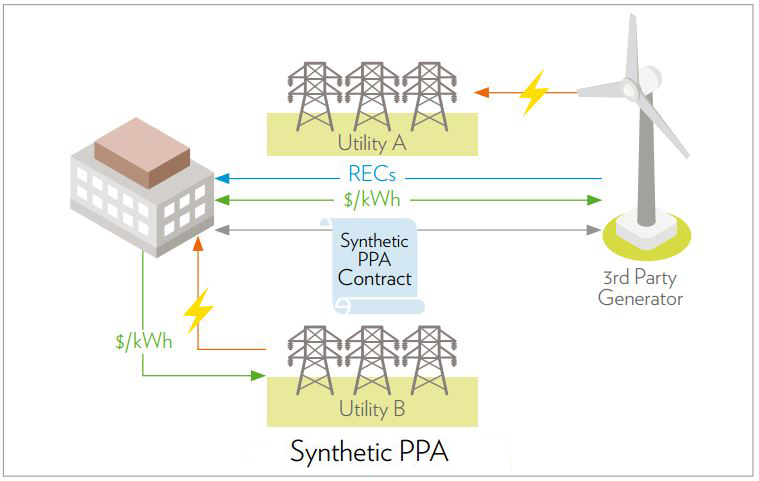 An Introduction to Green Power Procurement | Green Scene