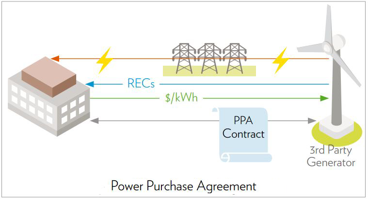 An Introduction To Green Power Procurement  Green Scene