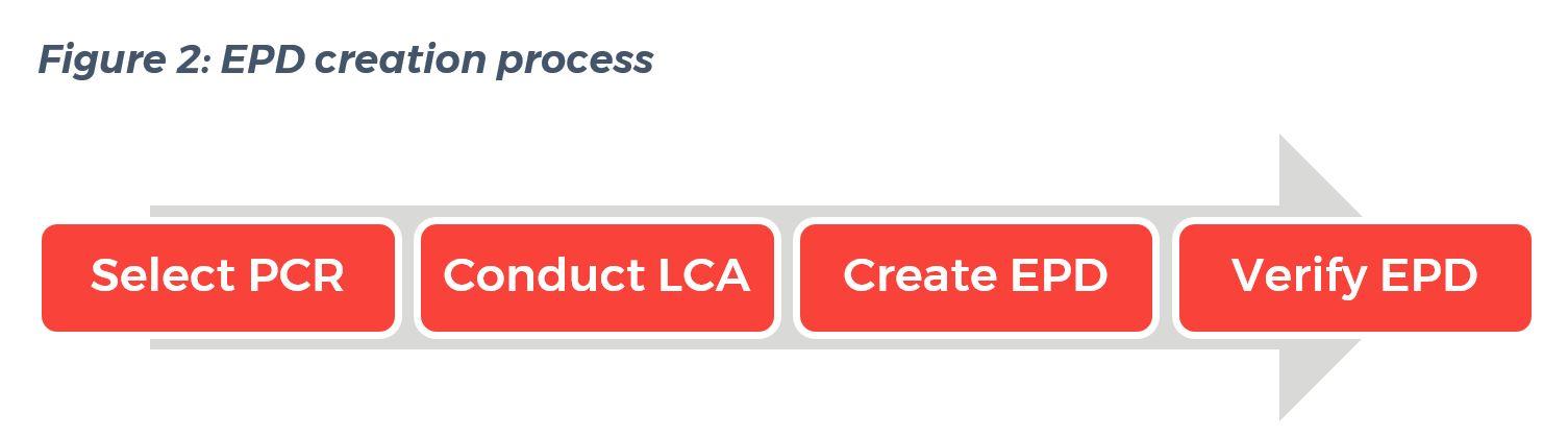 EPD creation process