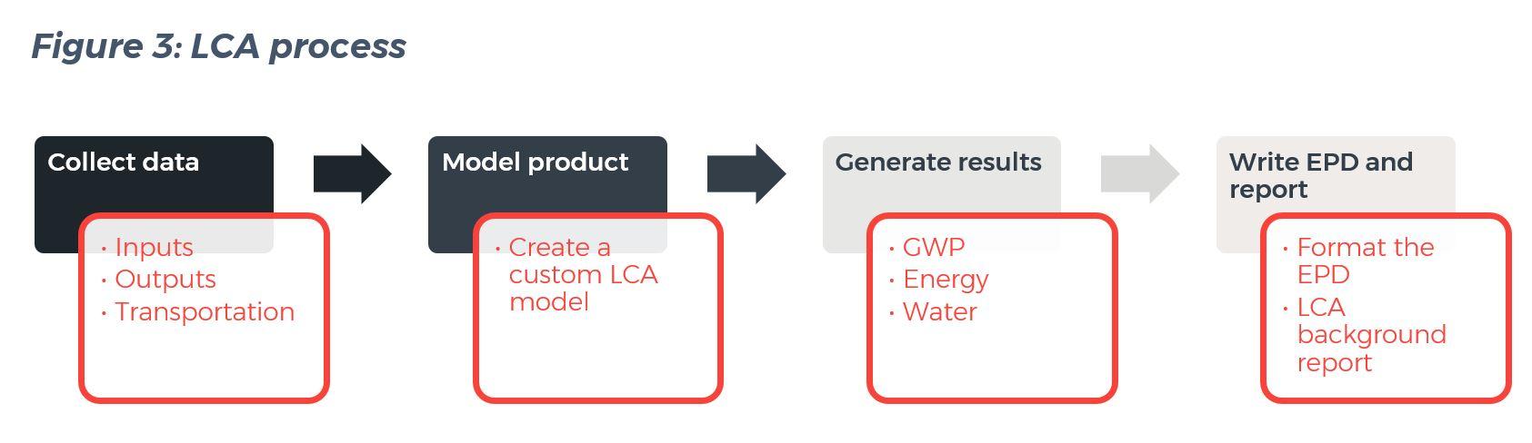 LCA process