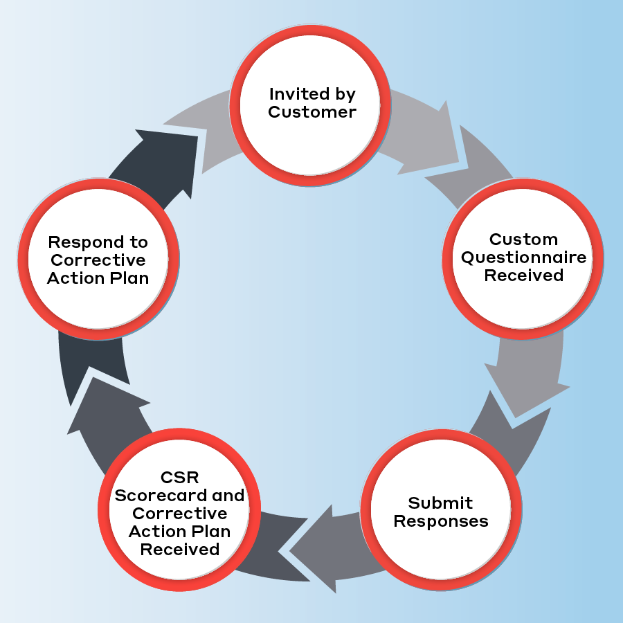Annual-EcoVadis-reporting-cycle-graphic